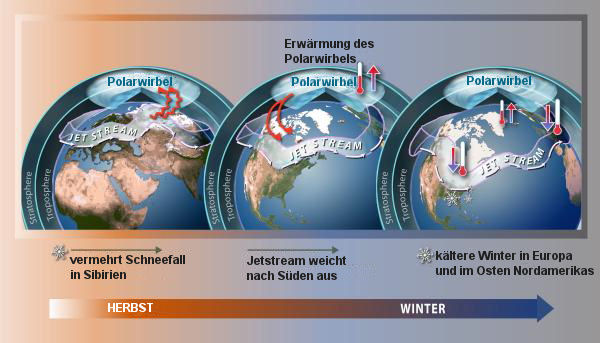 schwacher Polarwirbel = kalte Winter